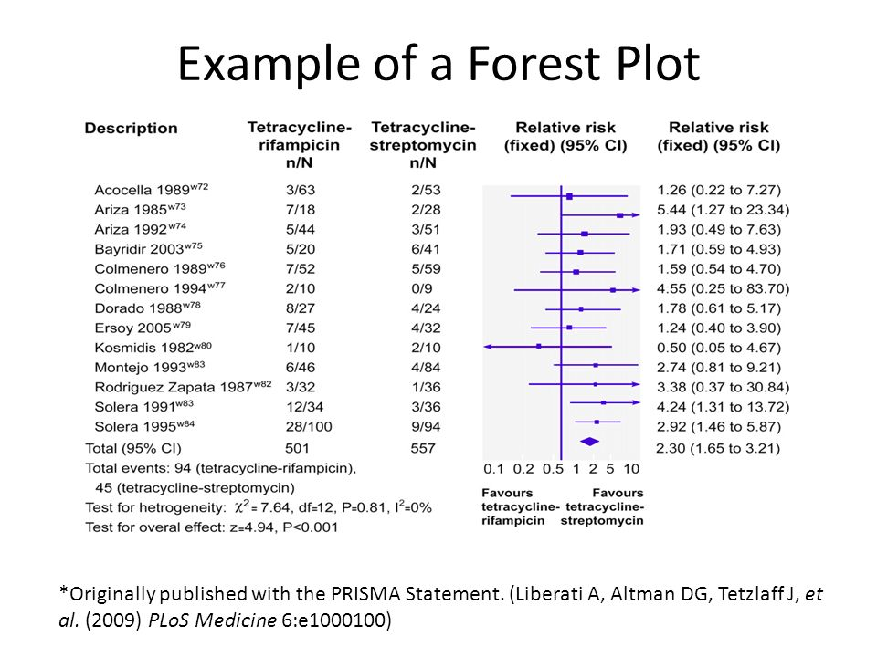 Example of a Forest Plot