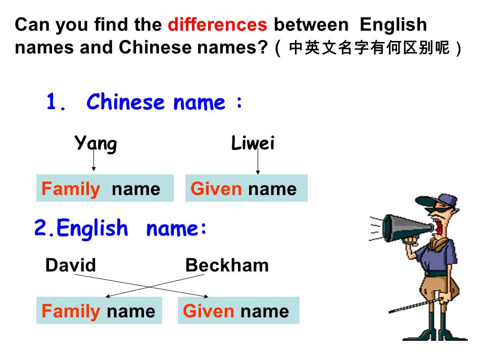 1. Chinese name : 2.English name: