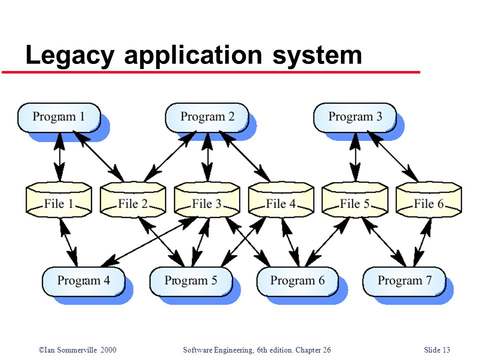 Legacy application system