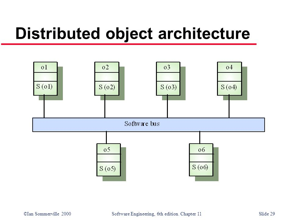 Distributed object architecture