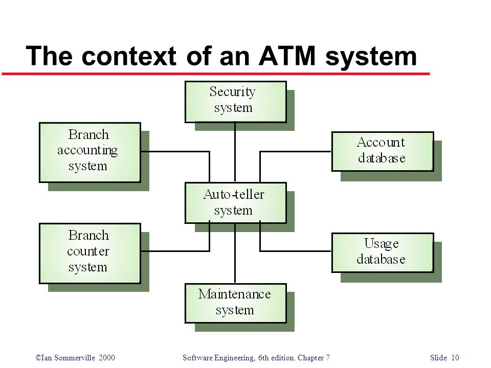 The context of an ATM system