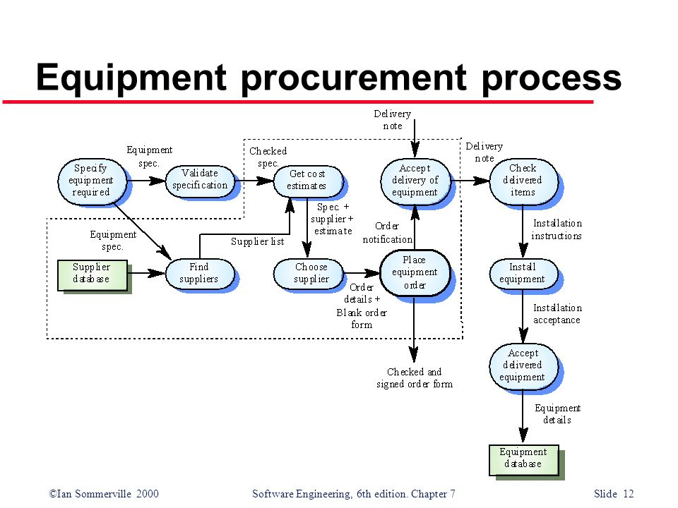 Equipment procurement process