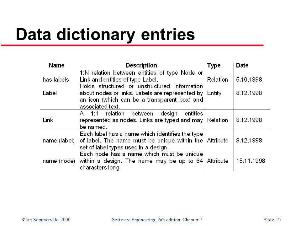 Data dictionary entries