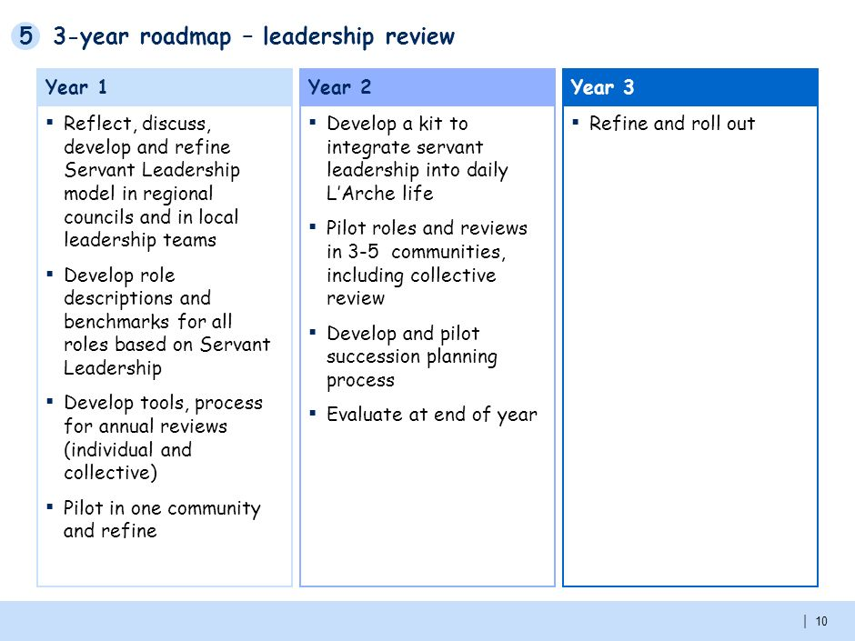 1 Context And Key Findings From Leadership Development Diagnostic 2