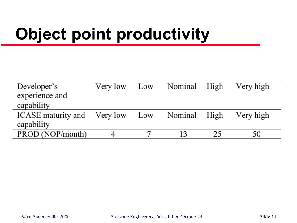 Object point productivity