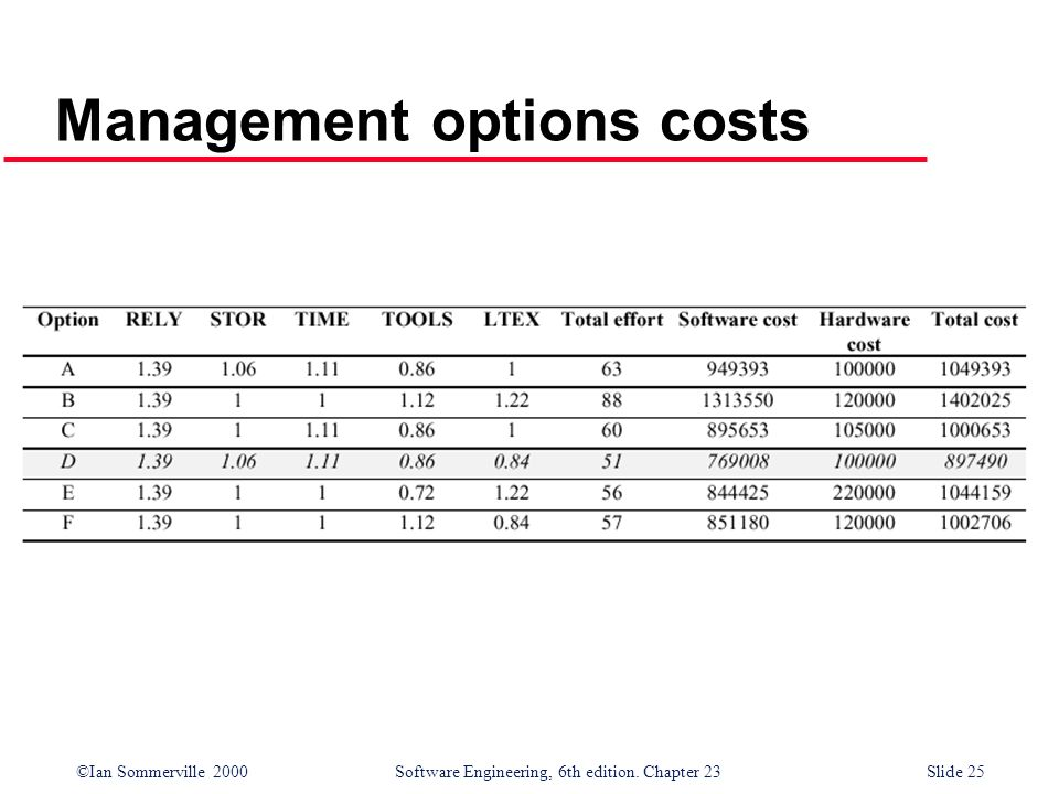 Management options costs