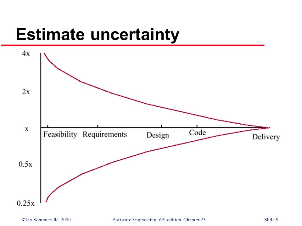 Estimate uncertainty