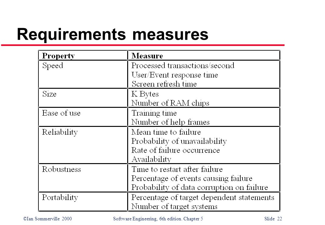 Requirements measures