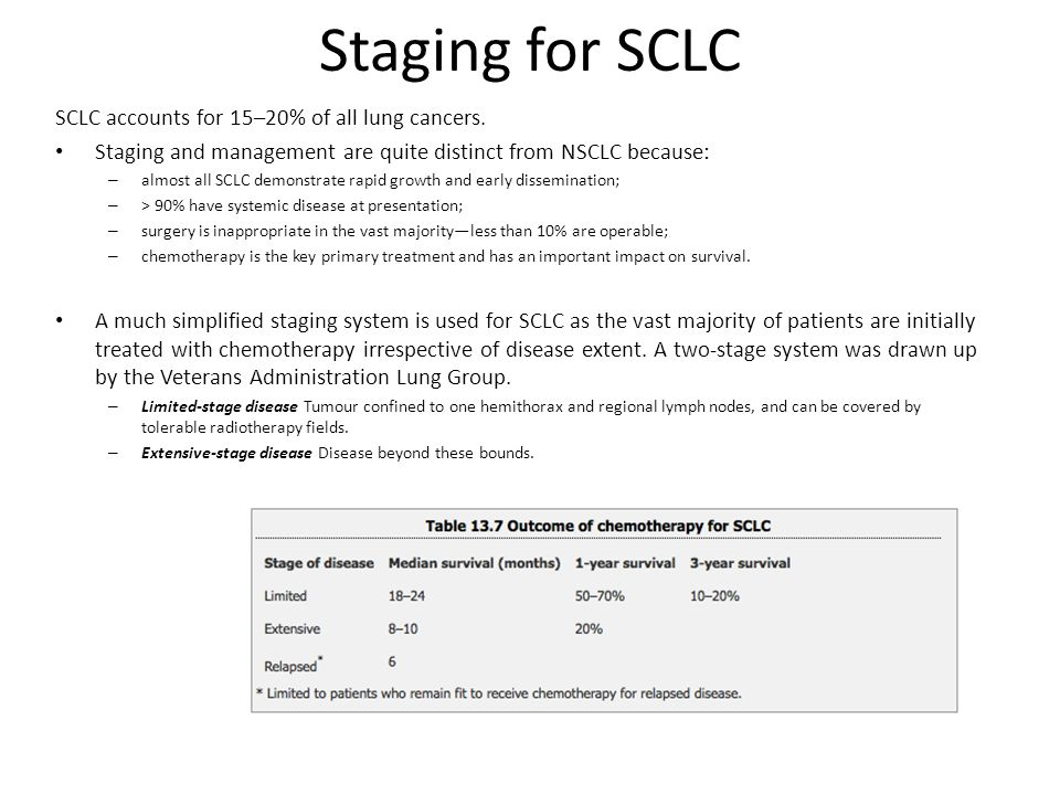 Staging for SCLC SCLC accounts for 15–20% of all lung cancers.