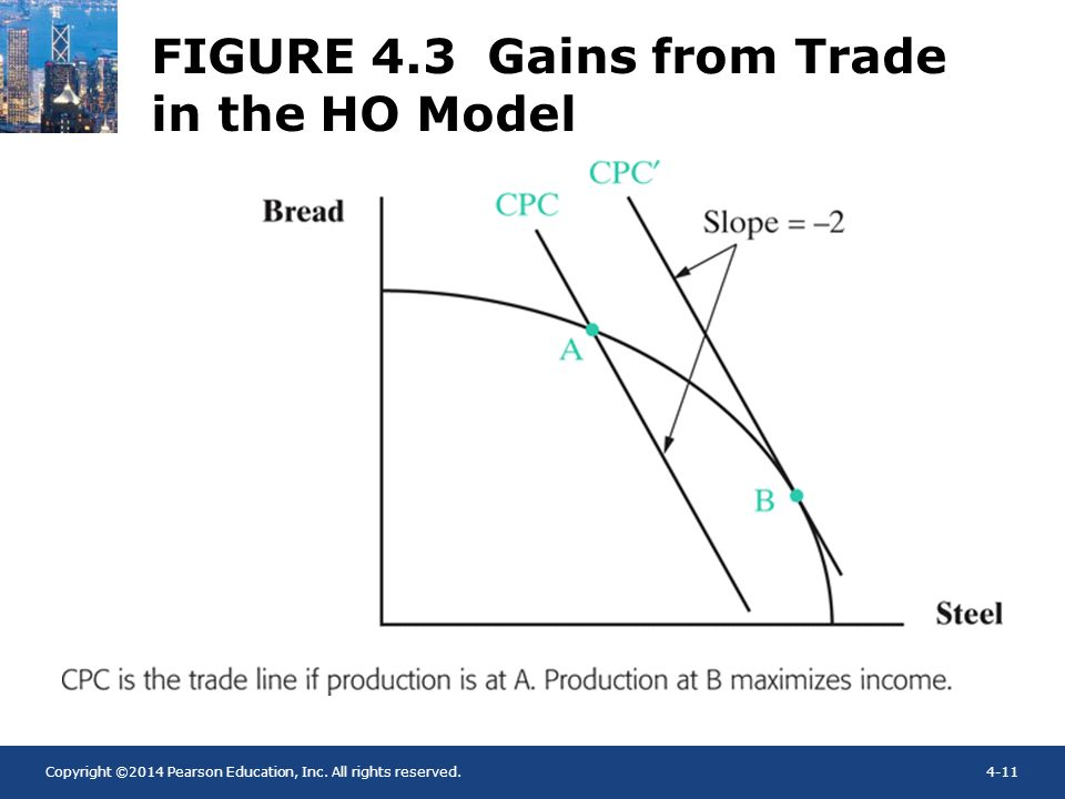 FIGURE 4.3 Gains from Trade in the HO Model