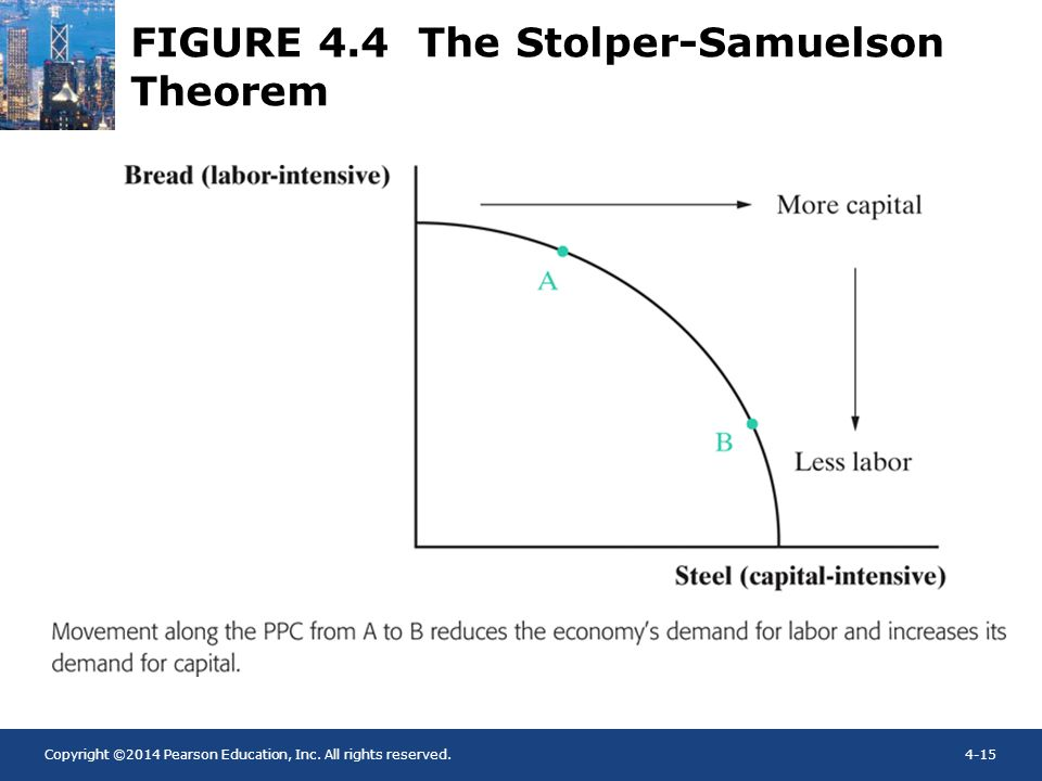 FIGURE 4.4 The Stolper-Samuelson Theorem