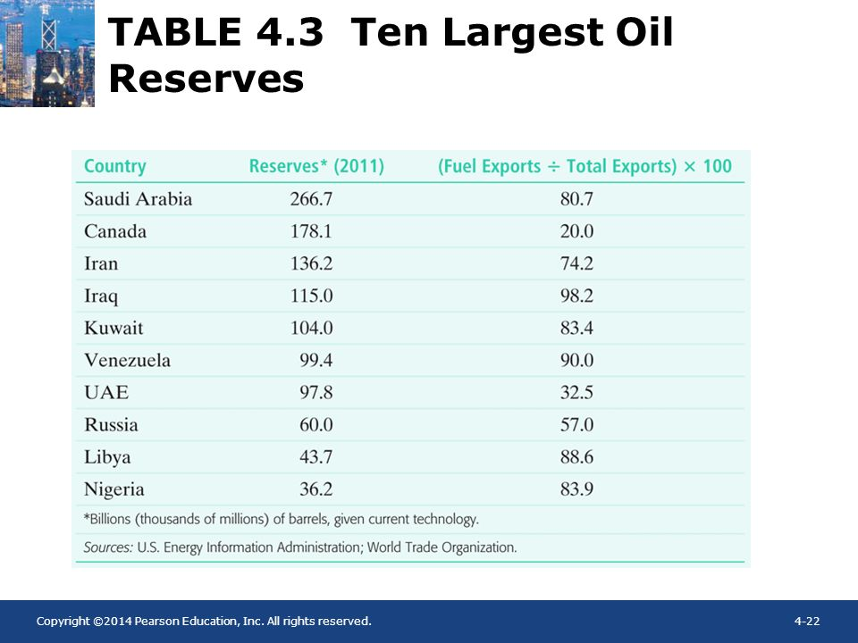 TABLE 4.3 Ten Largest Oil Reserves