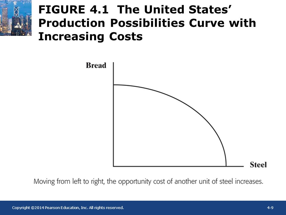 FIGURE 4.1 The United States' Production Possibilities Curve with Increasing Costs