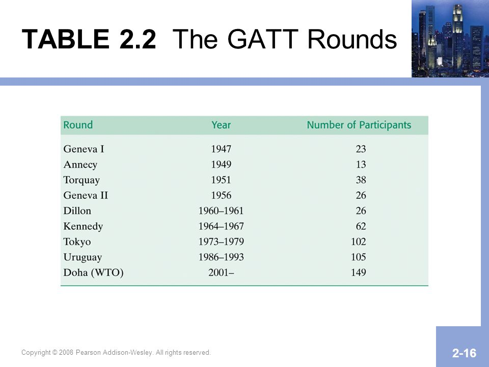 TABLE 2.2 The GATT Rounds Copyright © 2008 Pearson Addison-Wesley. All rights reserved.