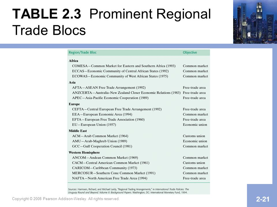 TABLE 2.3 Prominent Regional Trade Blocs