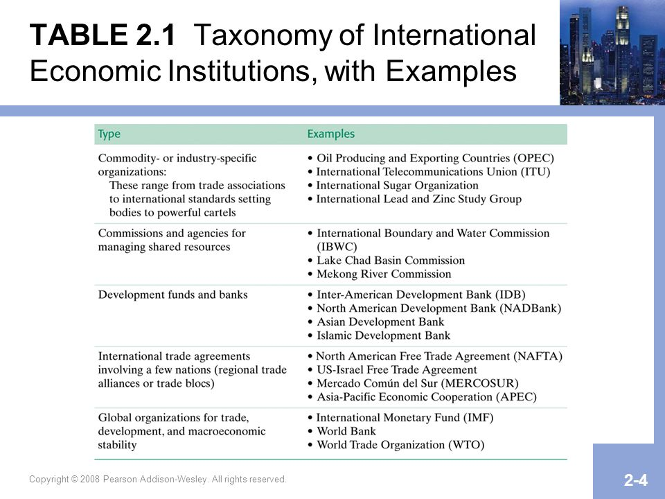 TABLE 2.1 Taxonomy of International Economic Institutions, with Examples
