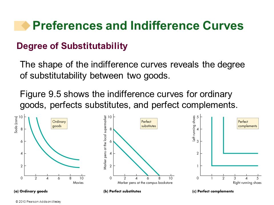 the slope of an indifference curve reveals