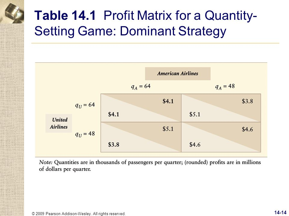 Table 14.1 Profit Matrix for a Quantity-Setting Game: Dominant Strategy