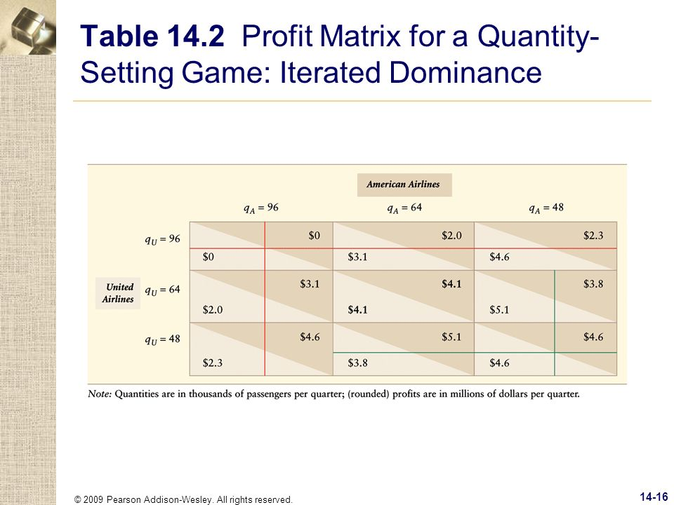 Table 14.2 Profit Matrix for a Quantity-Setting Game: Iterated Dominance