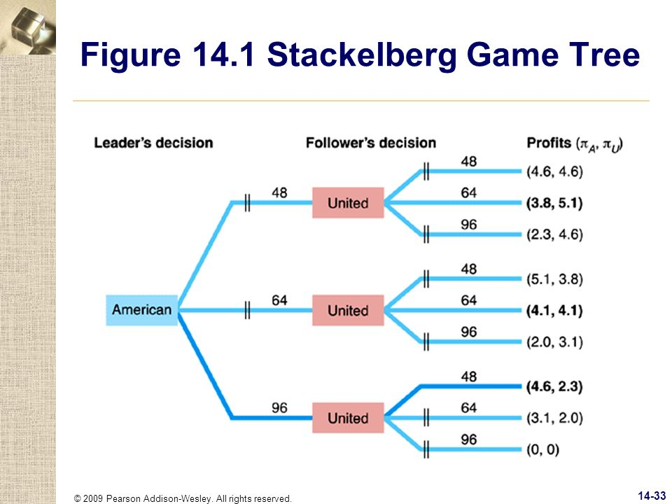 Figure 14.1 Stackelberg Game Tree