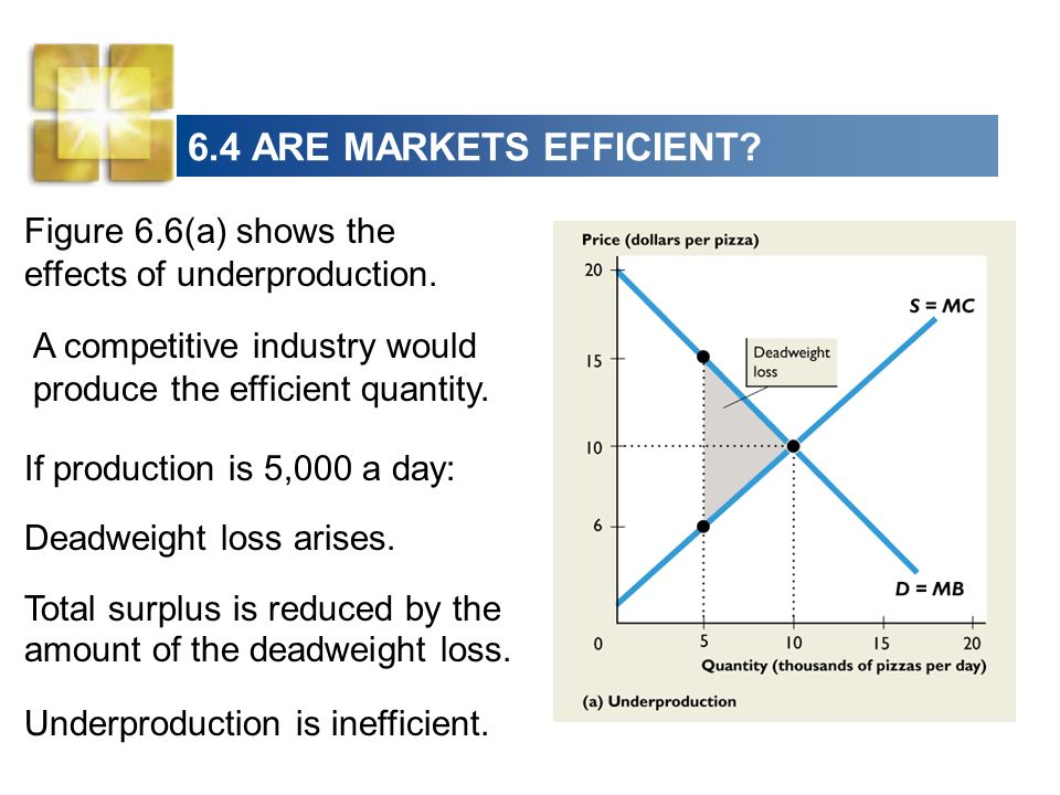 6.4 ARE MARKETS EFFICIENT Figure 6.6(a) shows the effects of underproduction. A competitive industry would produce the efficient quantity.