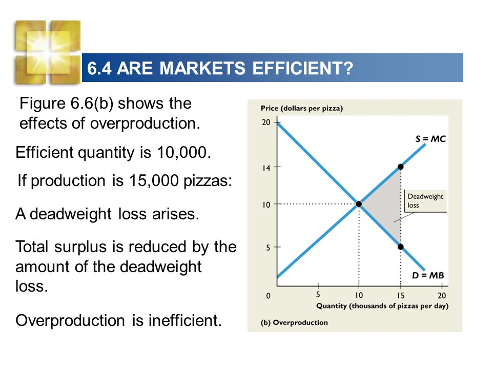 6.4 ARE MARKETS EFFICIENT Figure 6.6(b) shows the effects of overproduction. Efficient quantity is 10,000.