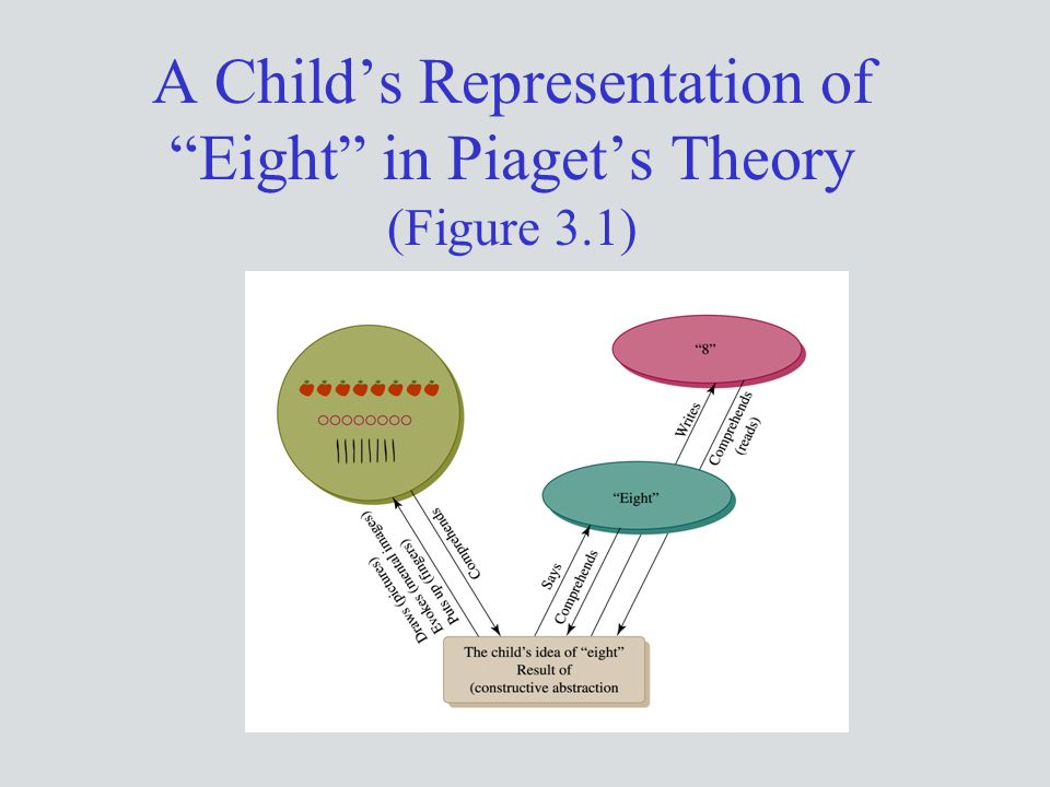 A Child's Representation of Eight in Piaget's Theory (Figure 3.1)