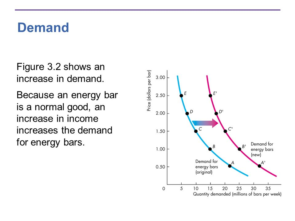 Demand Figure 3.2 shows an increase in demand.
