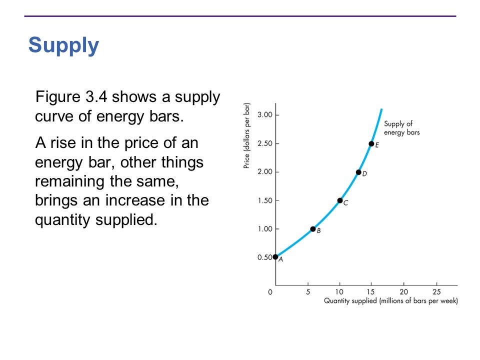 Supply Figure 3.4 shows a supply curve of energy bars.