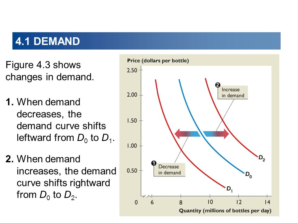 4.1 DEMAND Figure 4.3 shows changes in demand.
