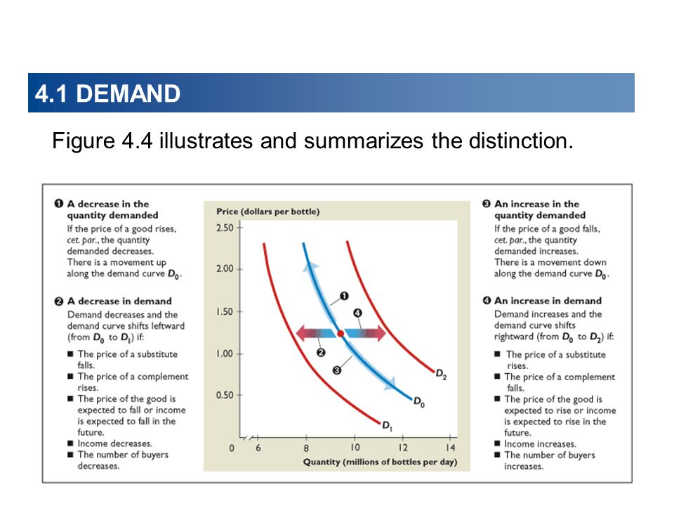 4.1 DEMAND Figure 4.4 illustrates and summarizes the distinction.