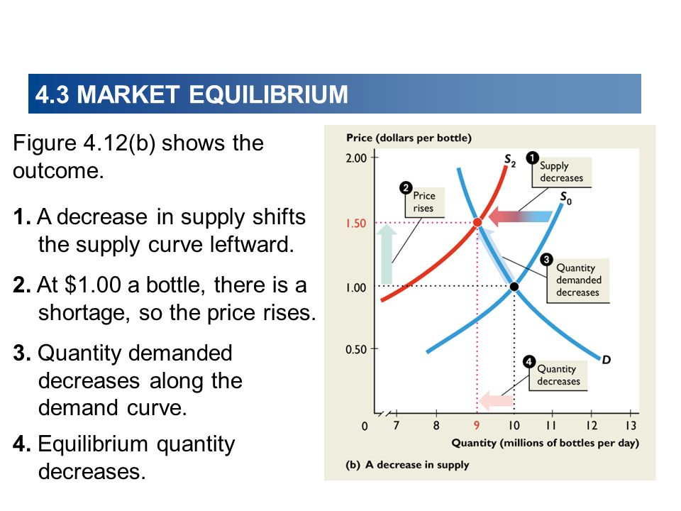 4.3 MARKET EQUILIBRIUM Figure 4.12(b) shows the outcome.