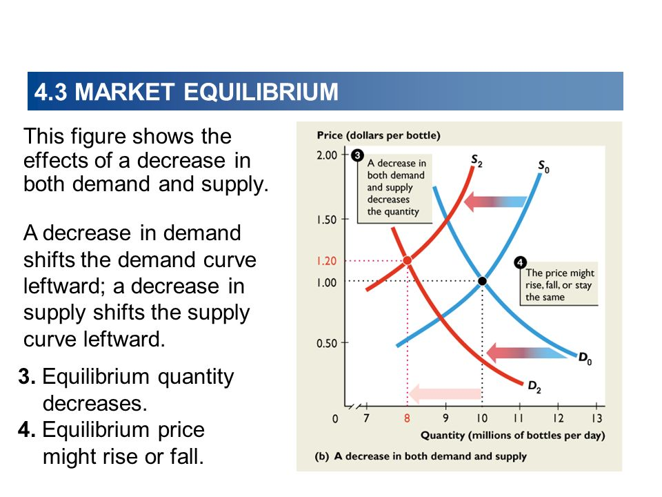 4.3 MARKET EQUILIBRIUM This figure shows the effects of a decrease in