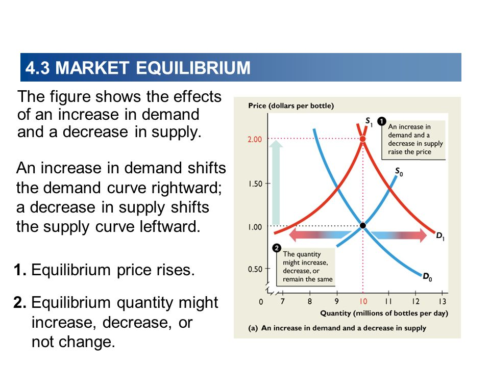 4.3 MARKET EQUILIBRIUM The figure shows the effects