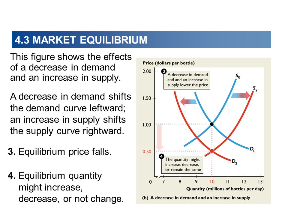 4.3 MARKET EQUILIBRIUM This figure shows the effects