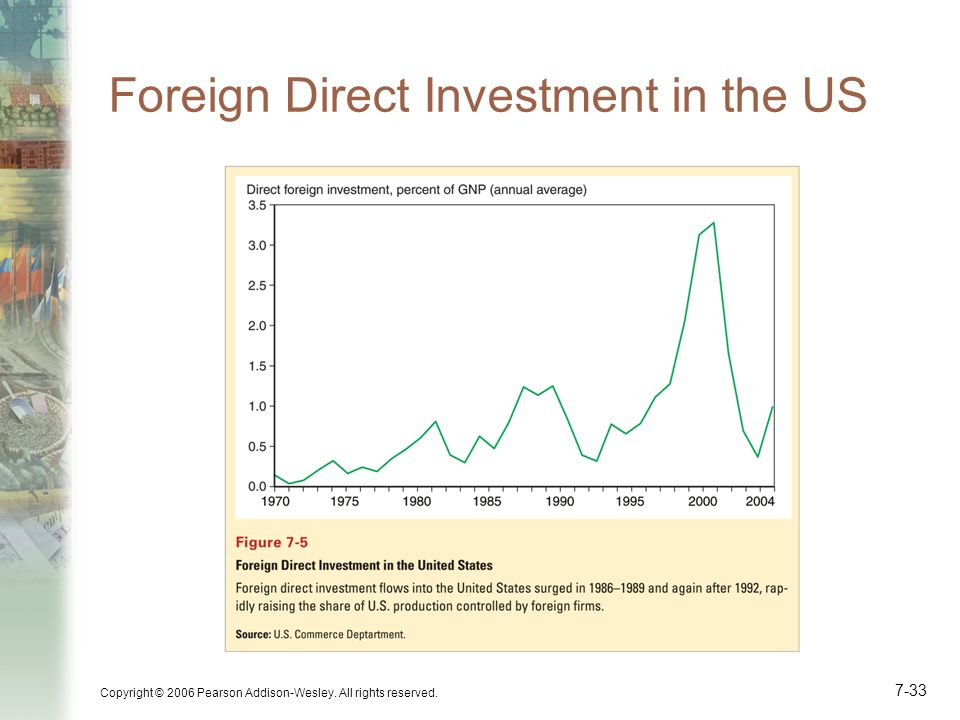 Foreign Direct Investment in the US