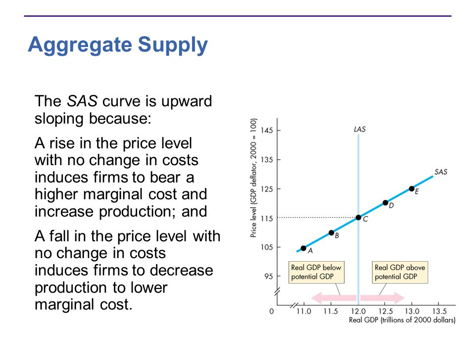 Aggregate Supply The SAS curve is upward sloping because: