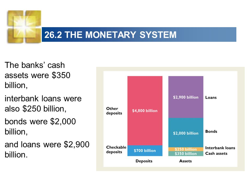 26.2 THE MONETARY SYSTEM The banks' cash assets were $350 billion,