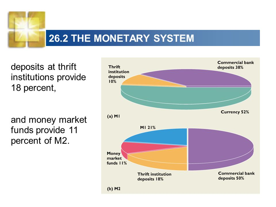 26.2 THE MONETARY SYSTEM deposits at thrift institutions provide 18 percent, and money market funds provide 11 percent of M2.