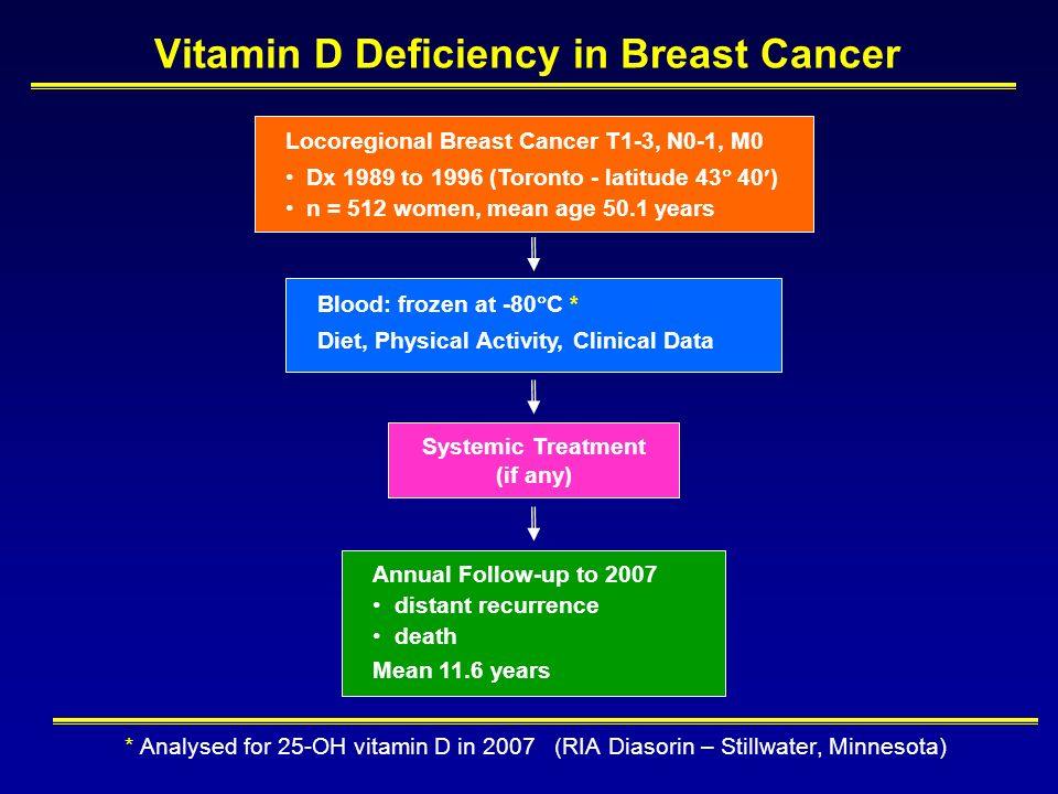 vitamin d deficiency and cancer Postmenopausal women with recently diagnosed breast cancer had a higher risk for developing vitamin d deficiency vs similar women without the disease.