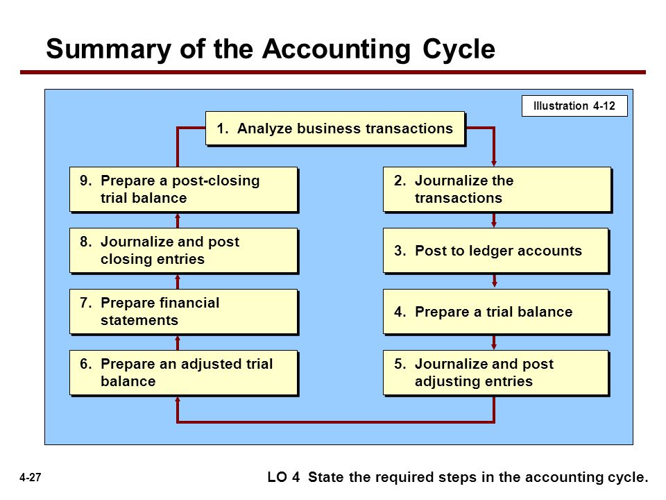 accounting cycle term paper Definition of accounting cycle: the sequence of six steps in the processing of financial transactions (from the time they occur to their inclusion in financial statements) pertaining to an accounting period.