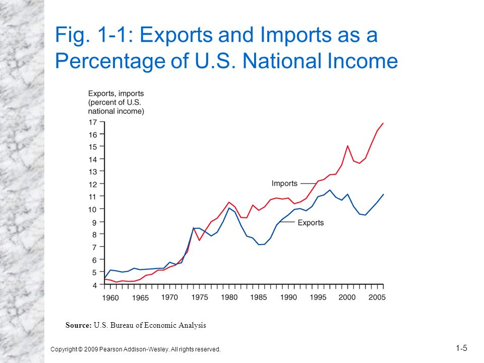 Fig. 1-1: Exports and Imports as a Percentage of U.S. National Income