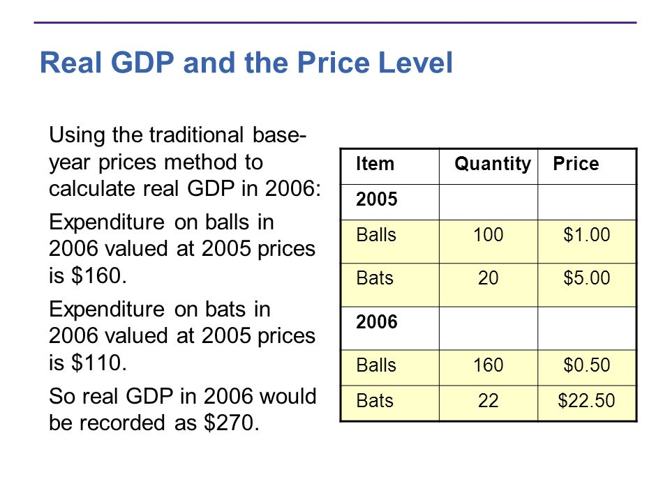 the use of gdp to measure Gdp has several shortcomings:  gdp does not incorporate any measures of welfare: this is probably the most obvious issue it only describes the value of all finished goods produced within an economy over a set period of time  gdp only includes.
