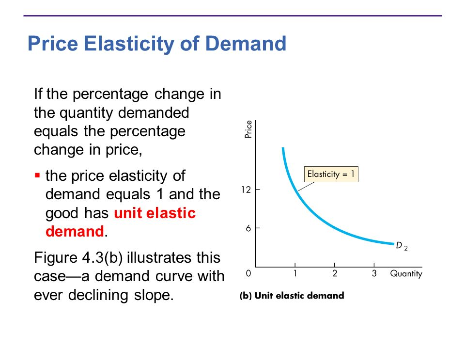 4 Chapter Elasticity Ppt Download