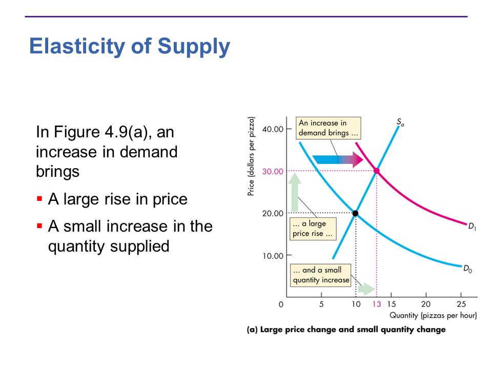Elasticity of Supply In Figure 4.9(a), an increase in demand brings