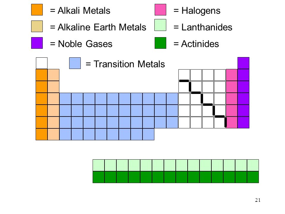 Atoms the periodic table ppt video online download alkaline earth metals urtaz Gallery