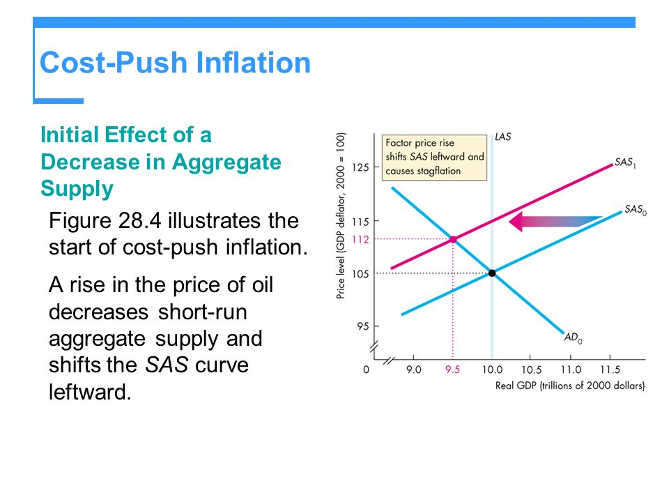 Cost-Push Inflation Initial Effect of a Decrease in Aggregate Supply