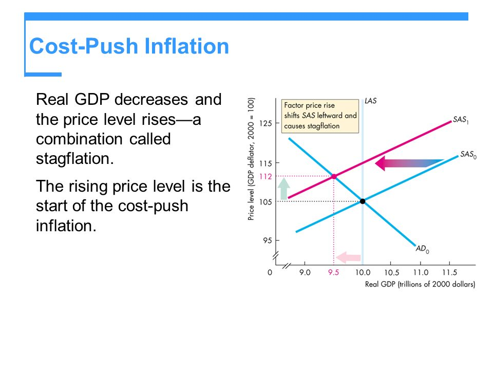Cost-Push Inflation Real GDP decreases and the price level rises—a combination called stagflation.