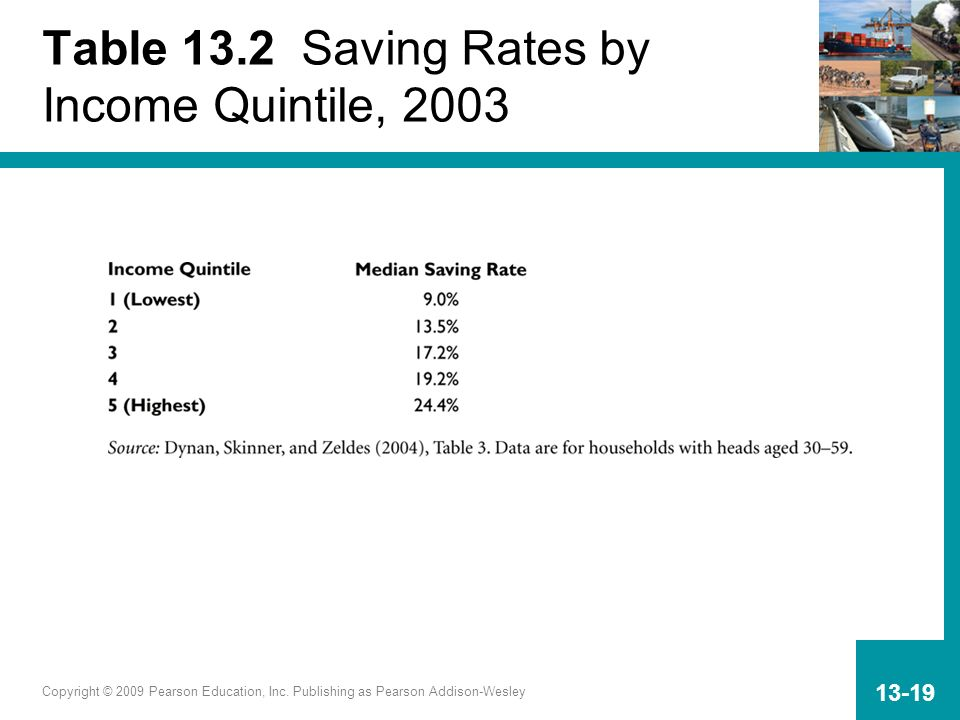 Table 13.2 Saving Rates by Income Quintile, 2003