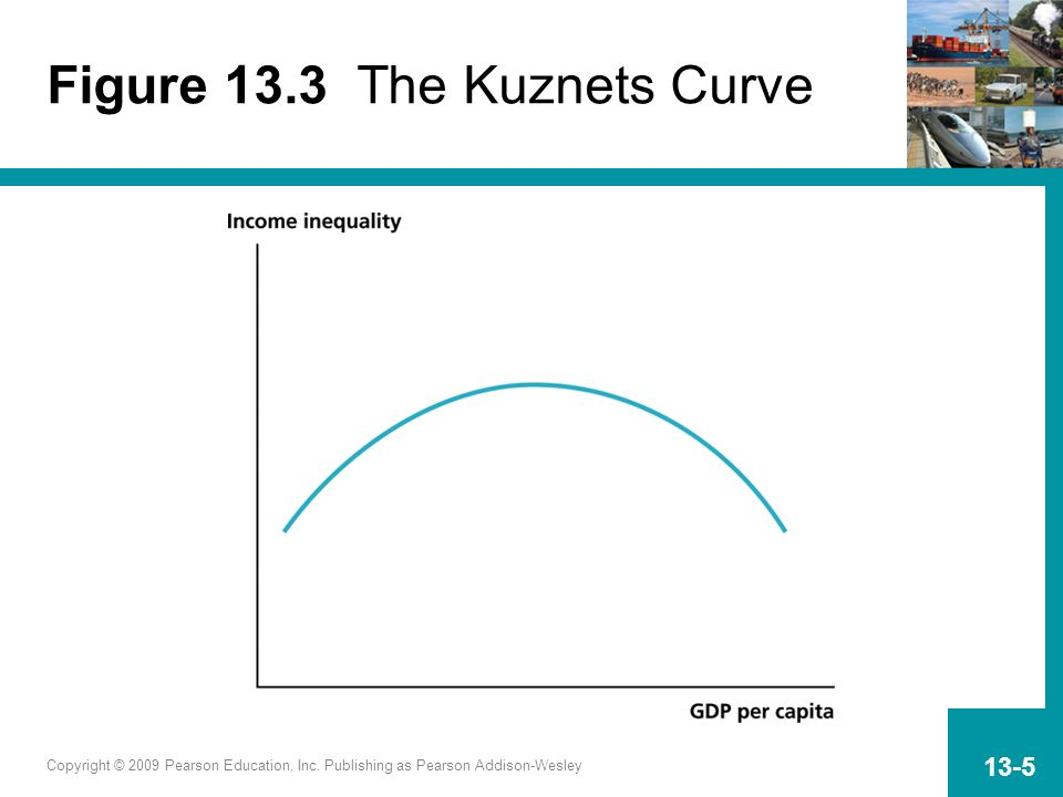 Figure 13.3 The Kuznets Curve
